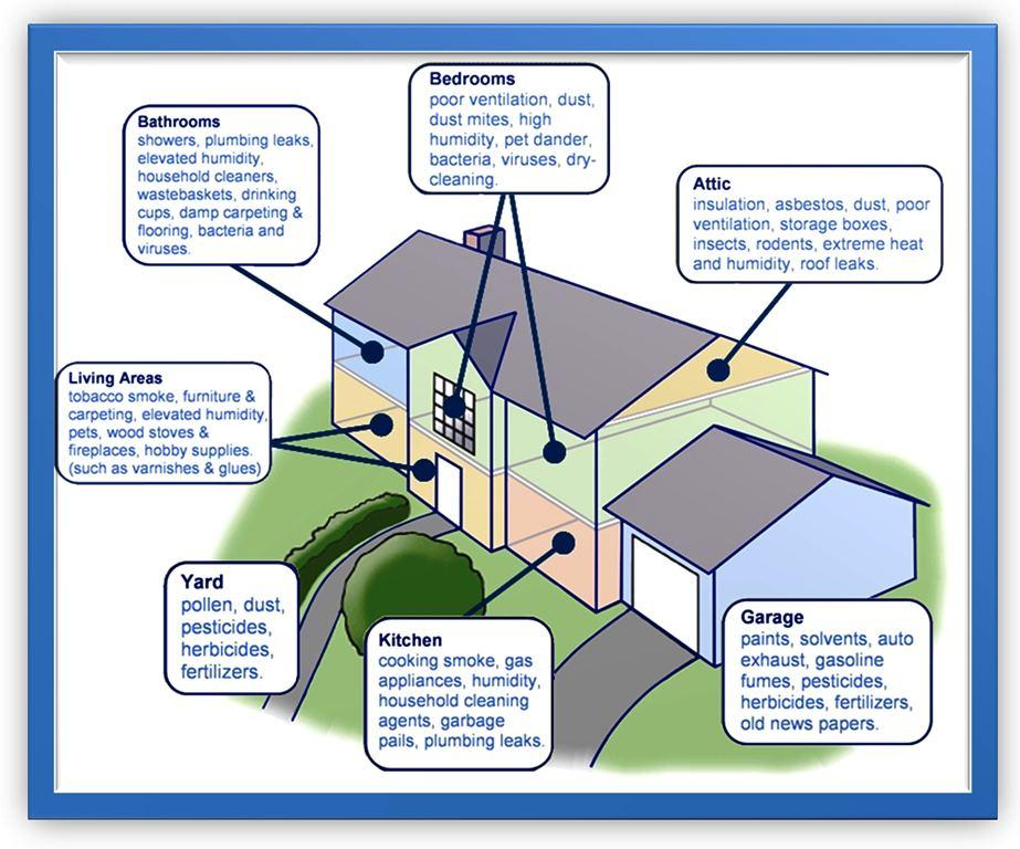 indoor-particulate-matter-florida-indoor-air-quality-solutions-iaqs-xx